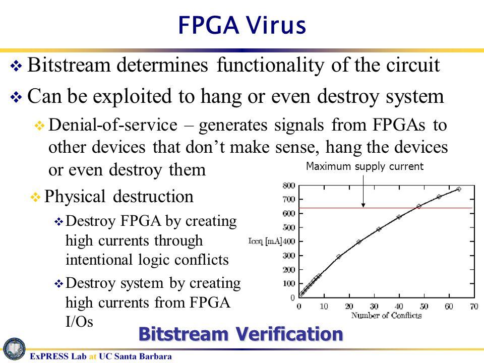 FPGA Virus Bitstream determines functionality of the circuit