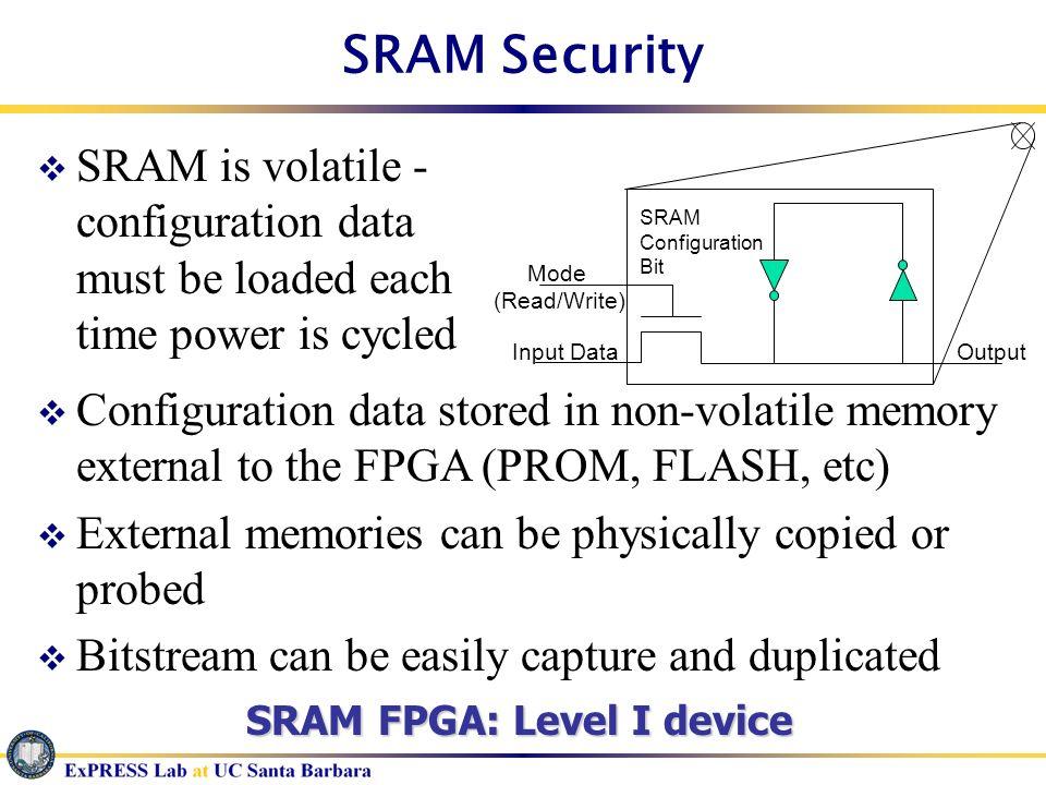 SRAM Security Mode. (Read/Write) Input Data. SRAM. Configuration. Bit. Output.