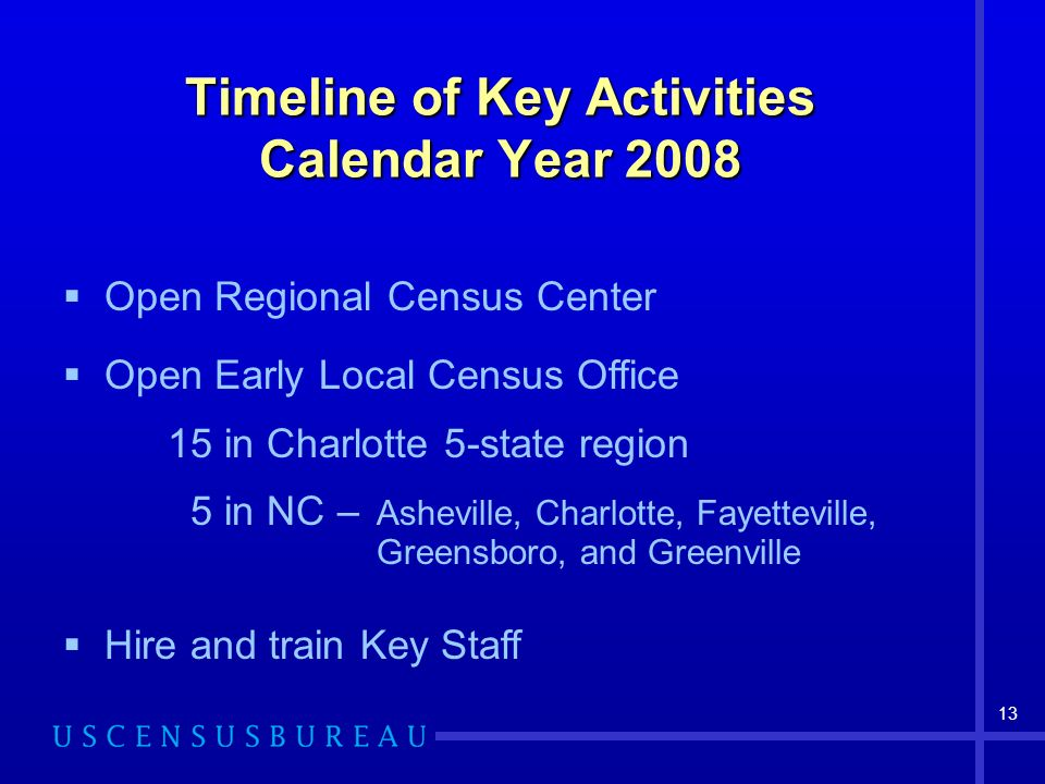 Timeline of Key Activities Calendar Year 2008