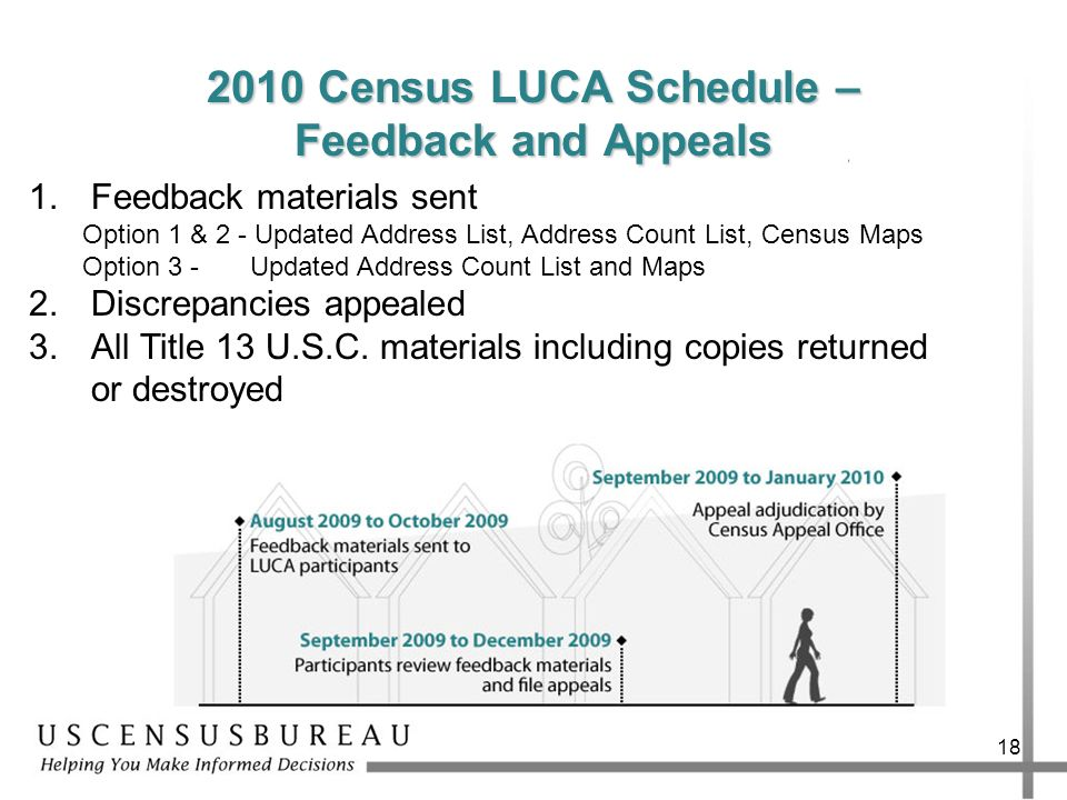 2010 Census LUCA Schedule – Feedback and Appeals