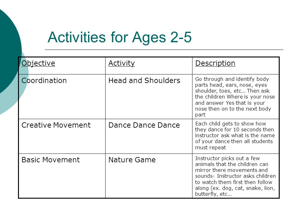 Activities for Ages 2-5 Objective Activity Description Coordination