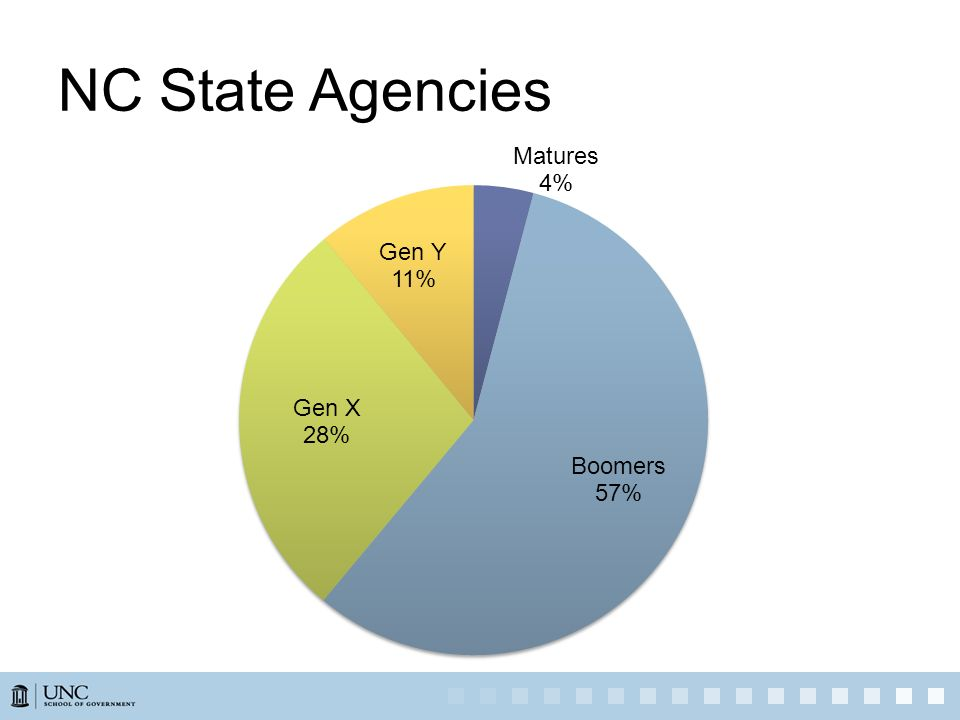 NC State Agencies We know that on average the public sector is older then the private sector