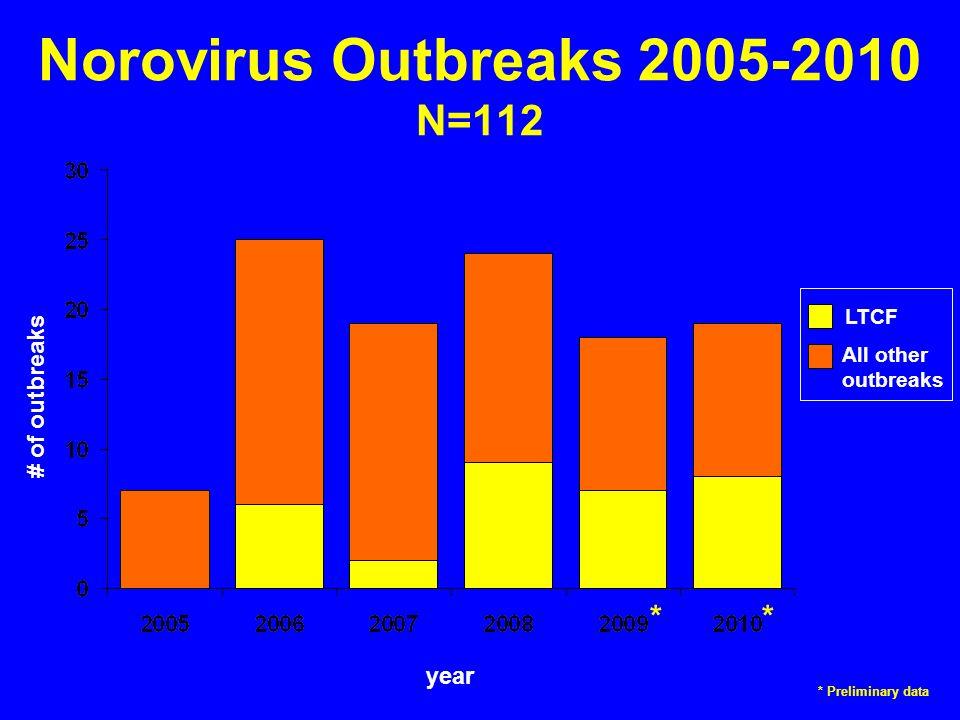 Norovirus Outbreaks 2005-2010 N=112