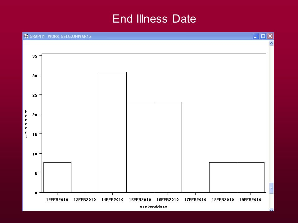 End Illness Date