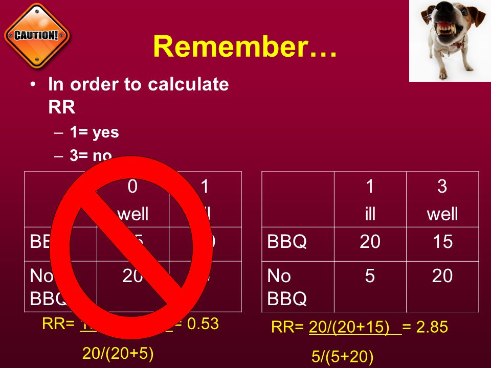 Remember… In order to calculate RR well 1 ill BBQ 15 20 No BBQ 5 1 ill