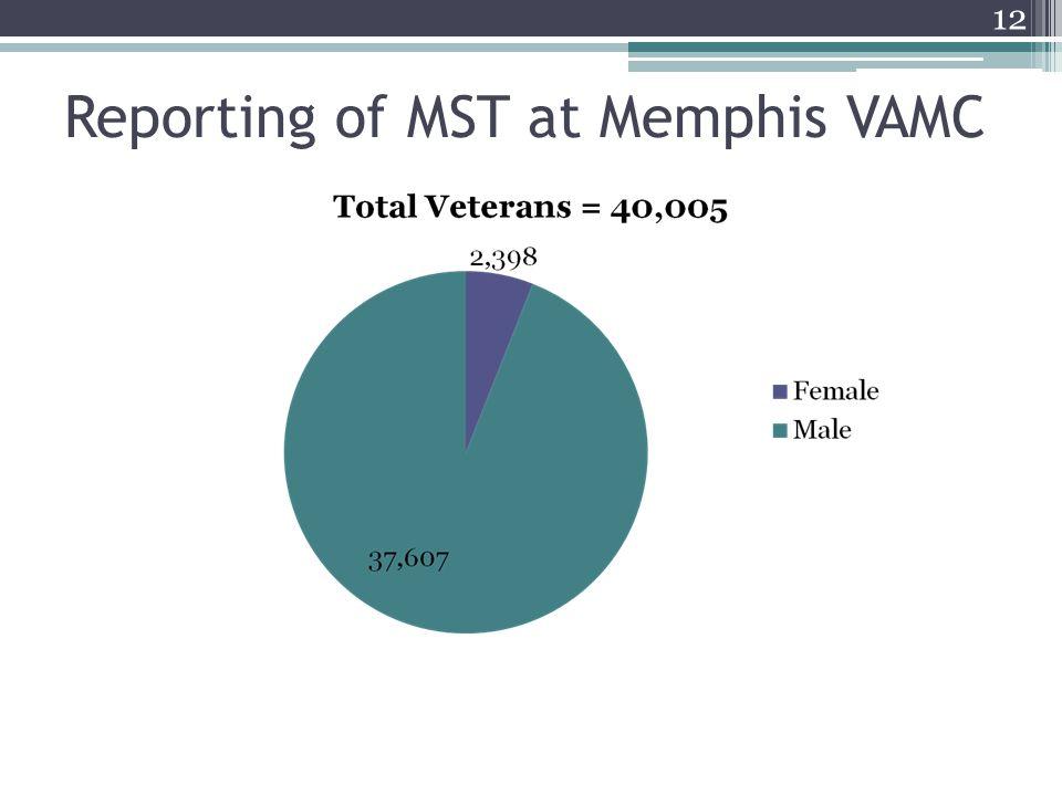 Reporting of MST at Memphis VAMC