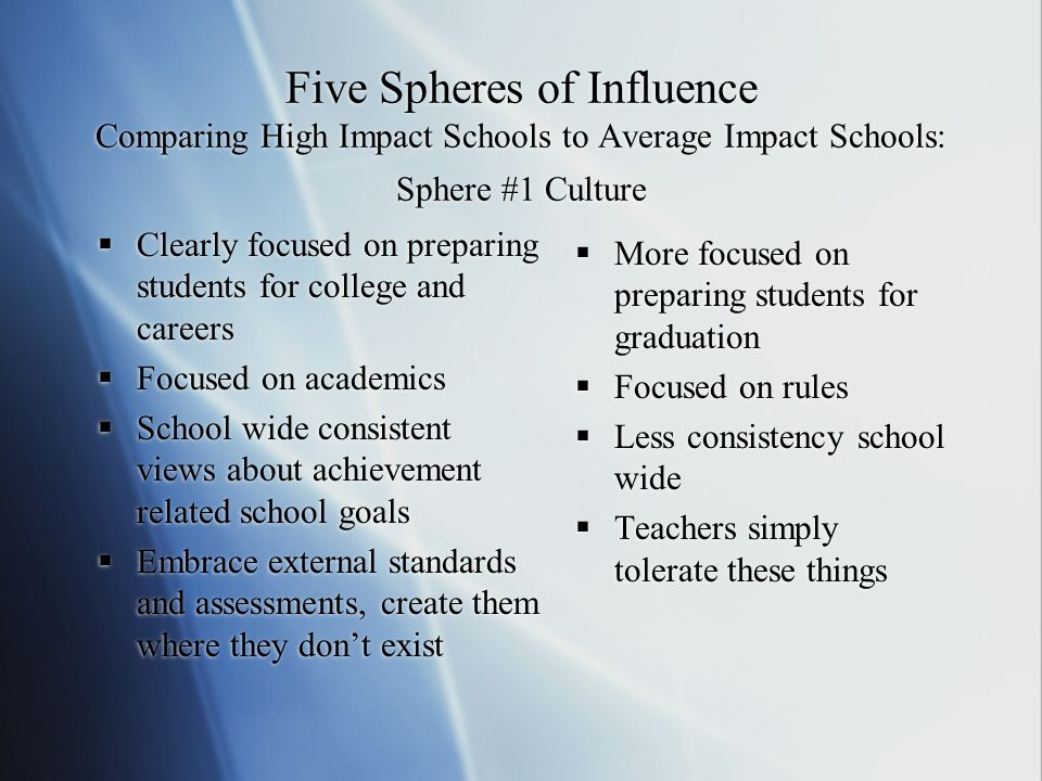 Five Spheres of Influence Comparing High Impact Schools to Average Impact Schools: Sphere #1 Culture