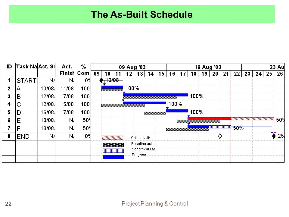 how to build a schedule
