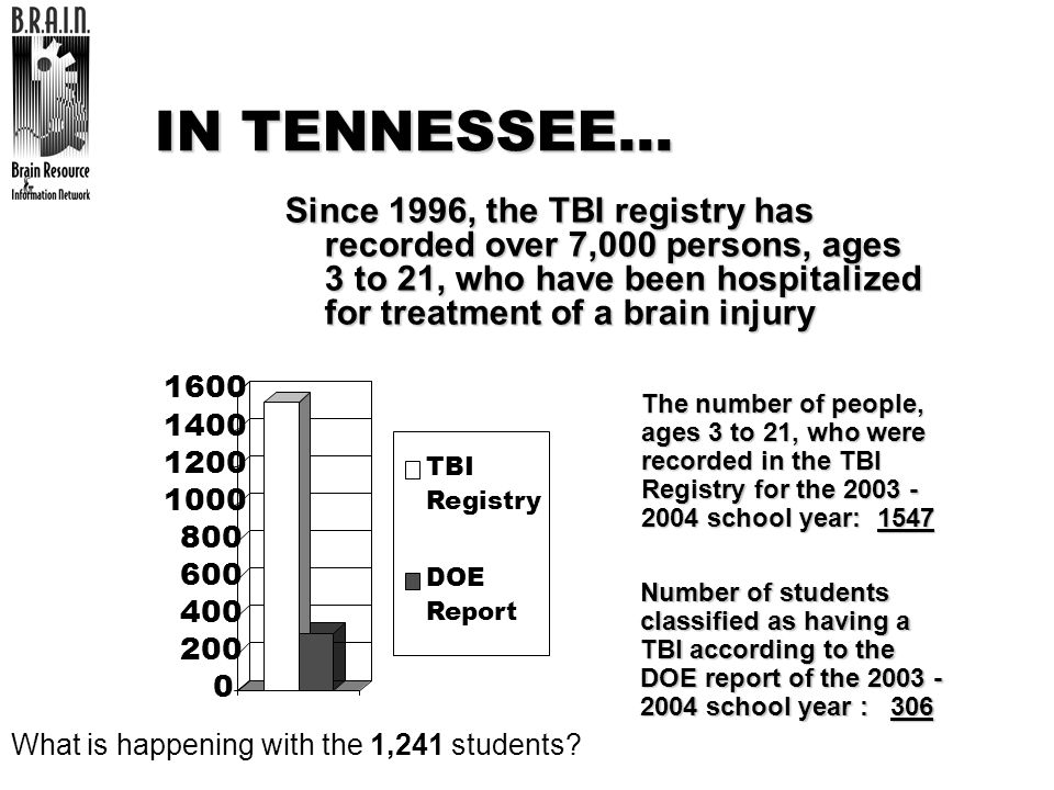 IN TENNESSEE…Since 1996, the TBI registry has recorded over 7,000 persons, ages 3 to 21, who have been hospitalized for treatment of a brain injury.