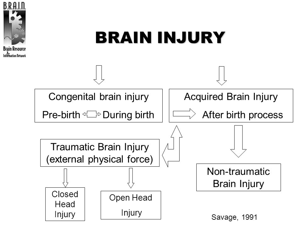 BRAIN INJURY Congenital brain injury Pre-birth During birth
