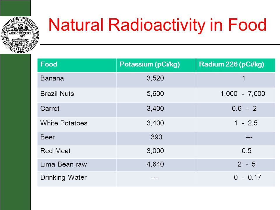 Natural Radioactivity in Food