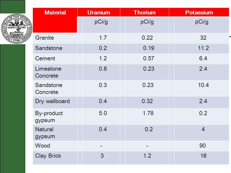 Material Uranium. Thorium. Potassium. pCi/g. Granite. 1.7. 0.22. 32. Sandstone. 0.2. 0.19.