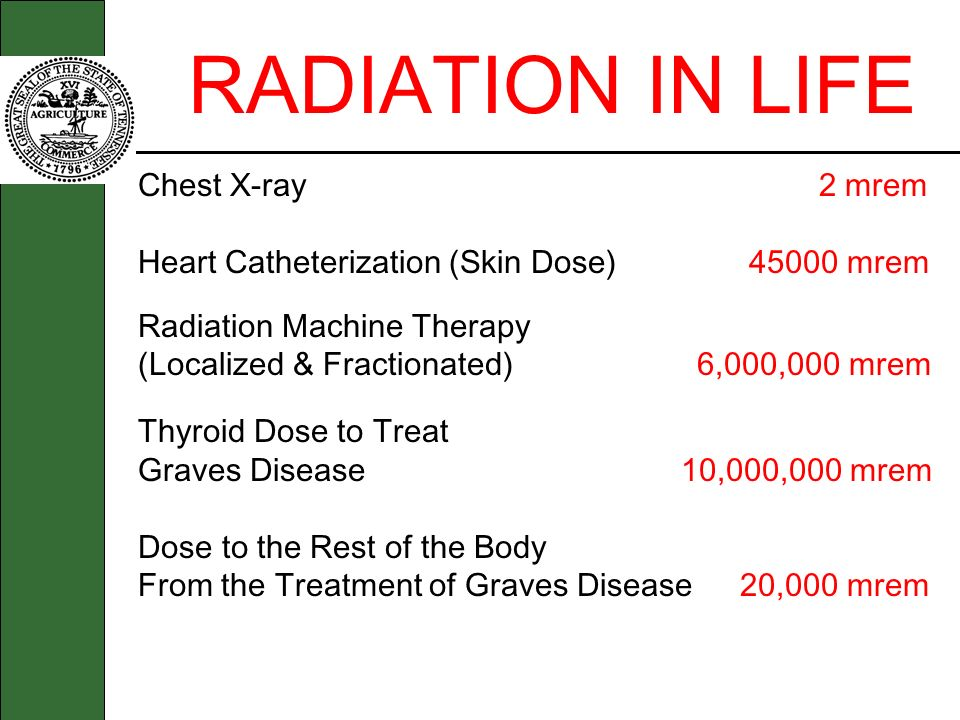 RADIATION IN LIFE Chest X-ray 2 mrem