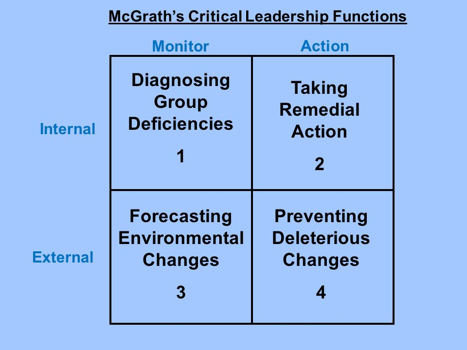 Diagnosing Group Deficiencies