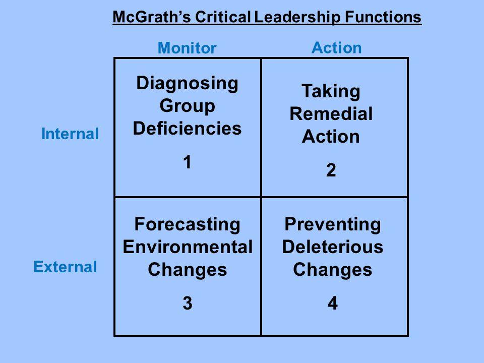 Diagnosing Group Deficiencies