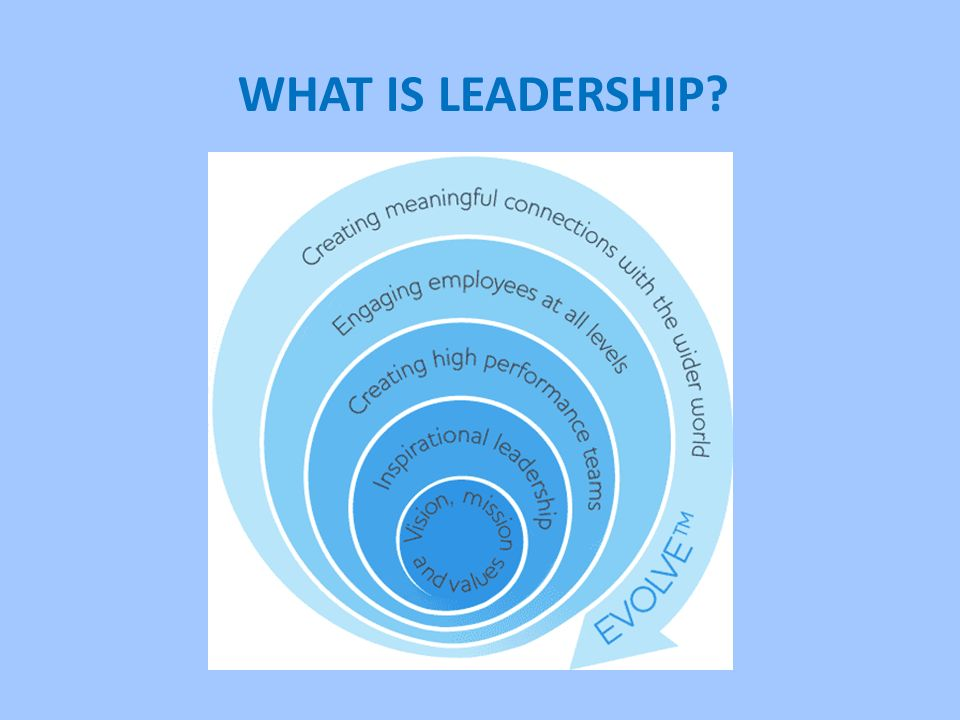 what is leadership Leaders Manage the Future