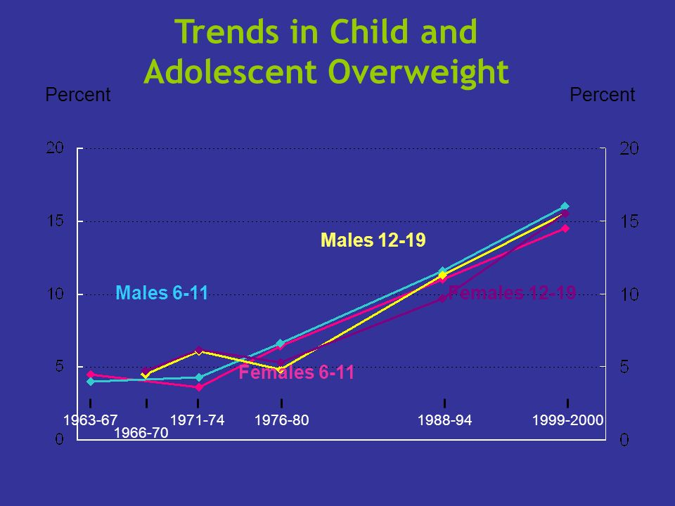 Trends in Child and Adolescent Overweight