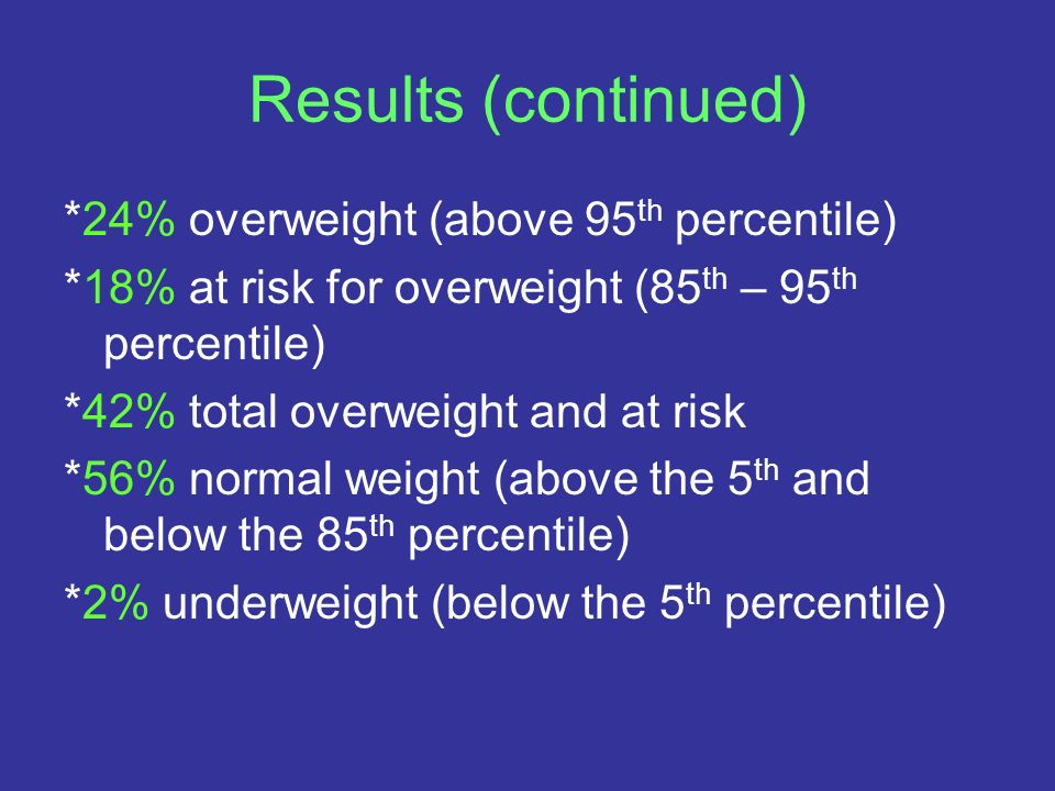 Results (continued) *24% overweight (above 95th percentile)