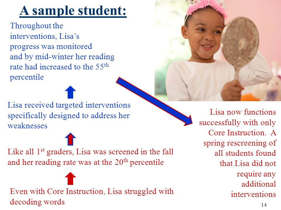 A sample student: Throughout the interventions, Lisa's
