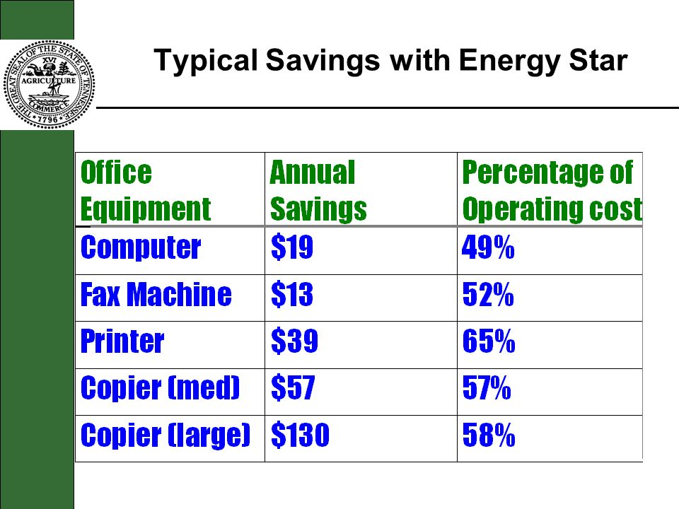 Typical Savings with Energy Star