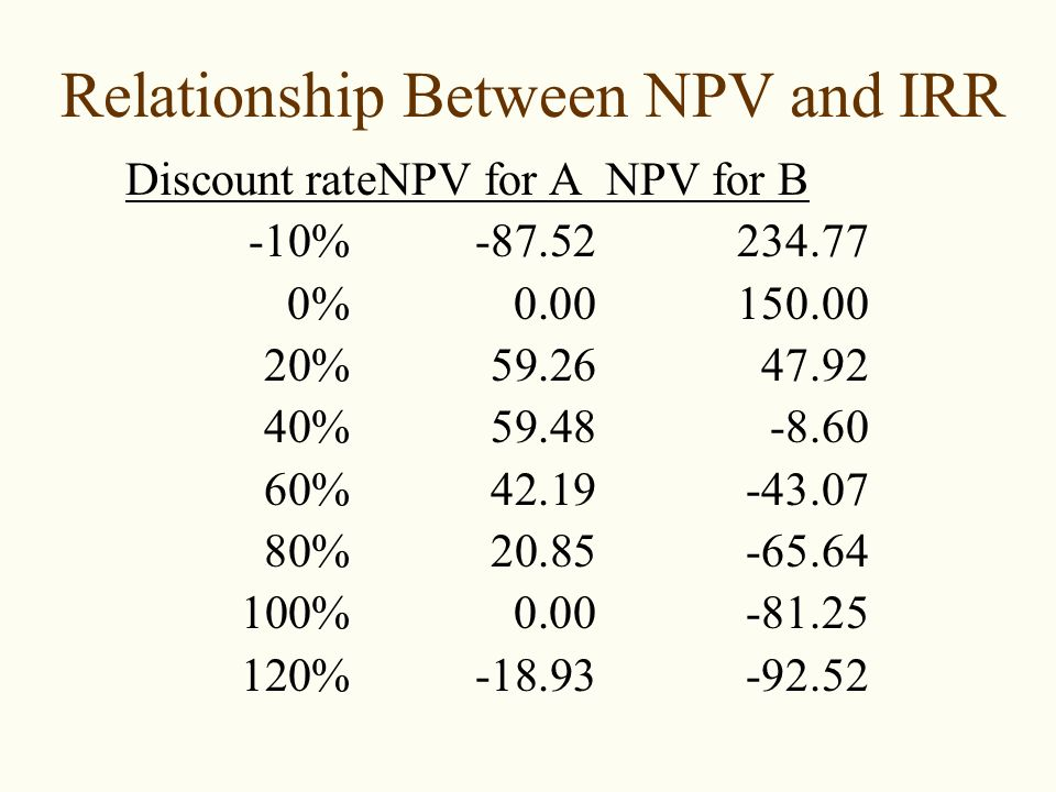 what is the relationship between npv and irr