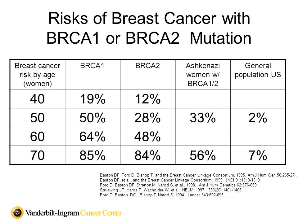 Risks of Breast Cancer with BRCA1 or BRCA2 Mutation