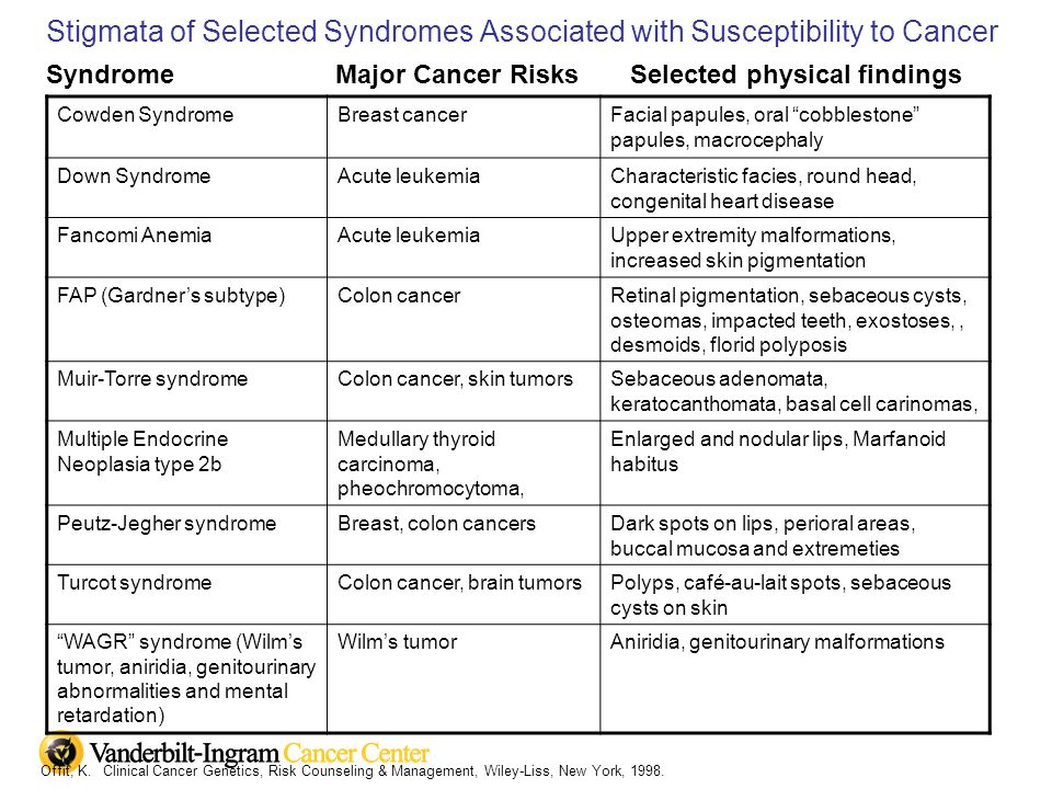 Stigmata of Selected Syndromes Associated with Susceptibility to Cancer