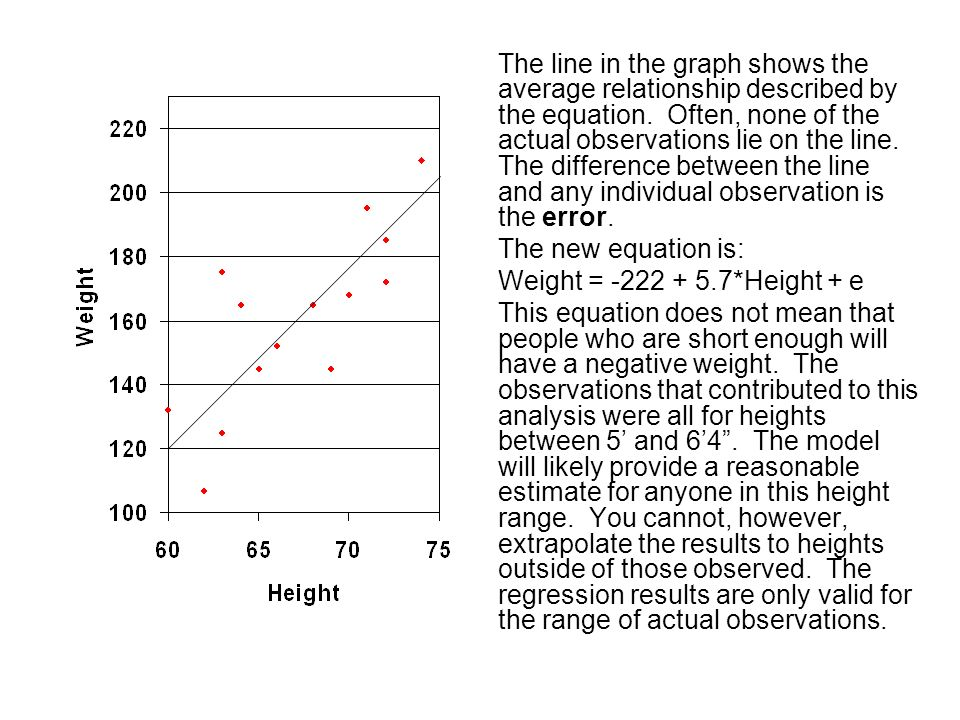 The line in the graph shows the average relationship described by the equation. Often, none of the actual observations lie on the line. The difference between the line and any individual observation is the error.
