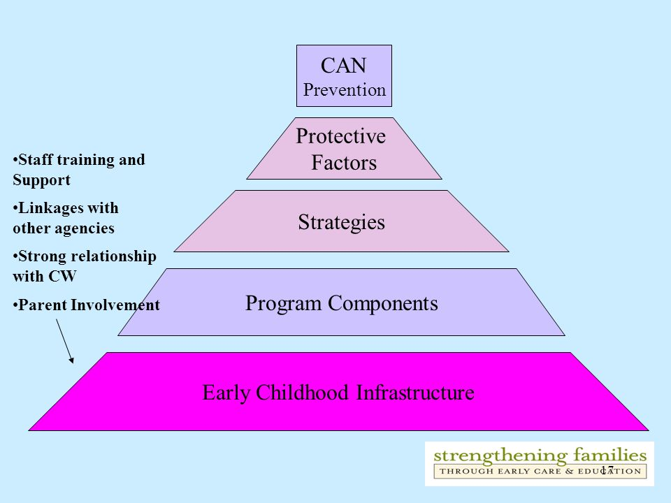 Early Childhood Infrastructure
