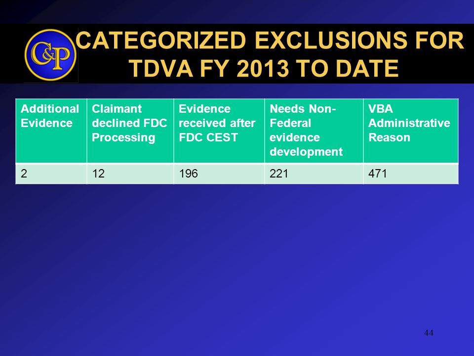 CATEGORIZED EXCLUSIONS FOR TDVA FY 2013 TO DATE
