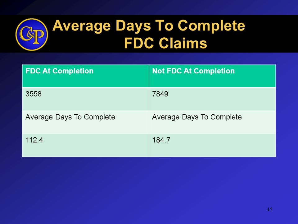 Average Days To Complete FDC Claims