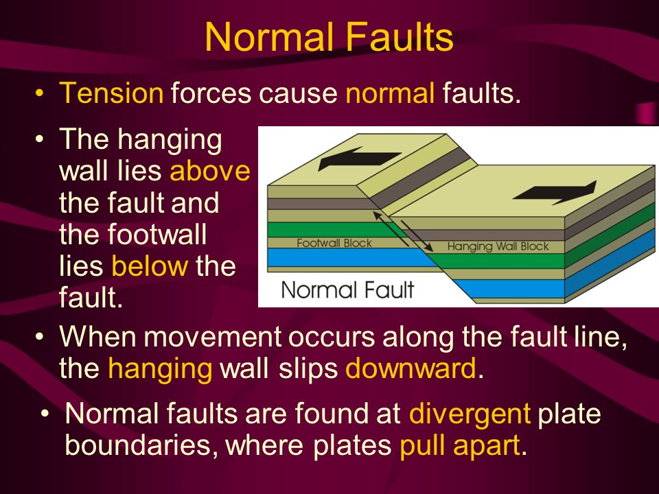 Deforming The Earth S Crust Ppt Video Online Download