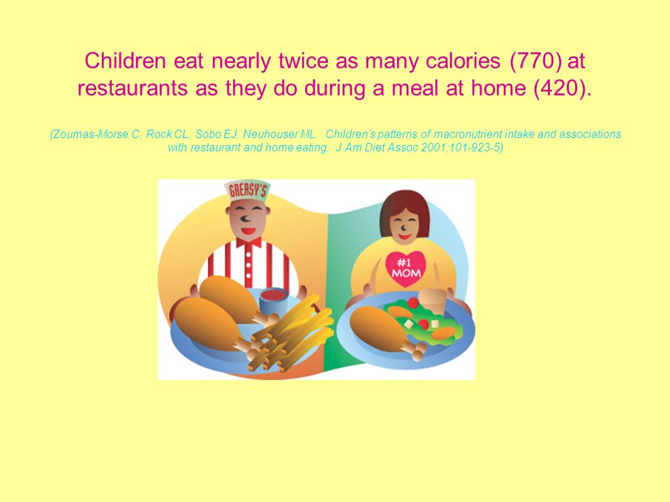 Children eat nearly twice as many calories (770) at restaurants as they do during a meal at home (420).