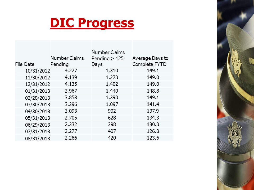 DIC Progress File Date Number Claims Pending