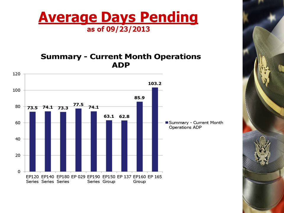 Average Days Pending as of 09/23/2013