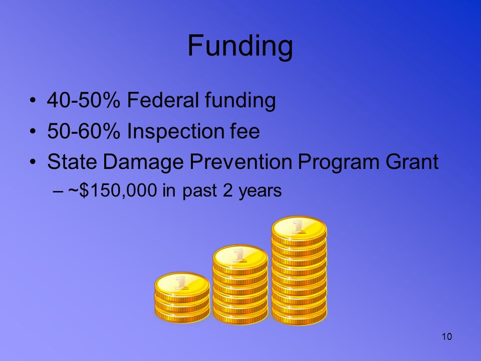 Funding 40-50% Federal funding 50-60% Inspection fee