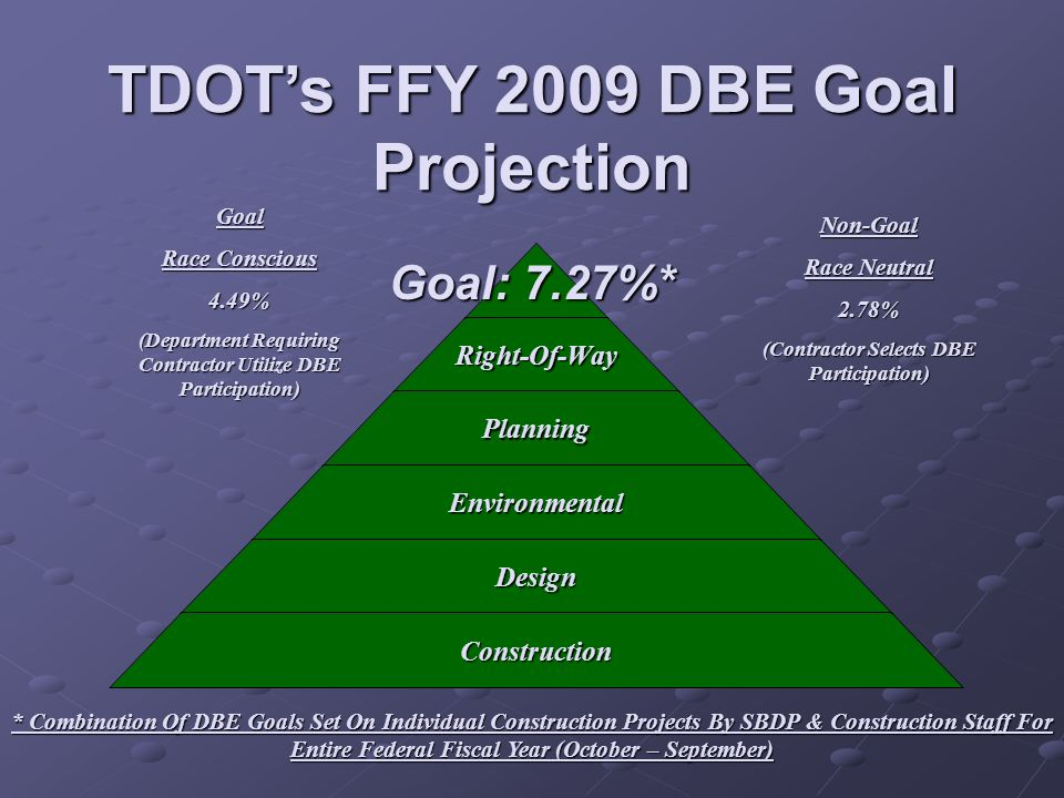 TDOT's FFY 2009 DBE Goal Projection