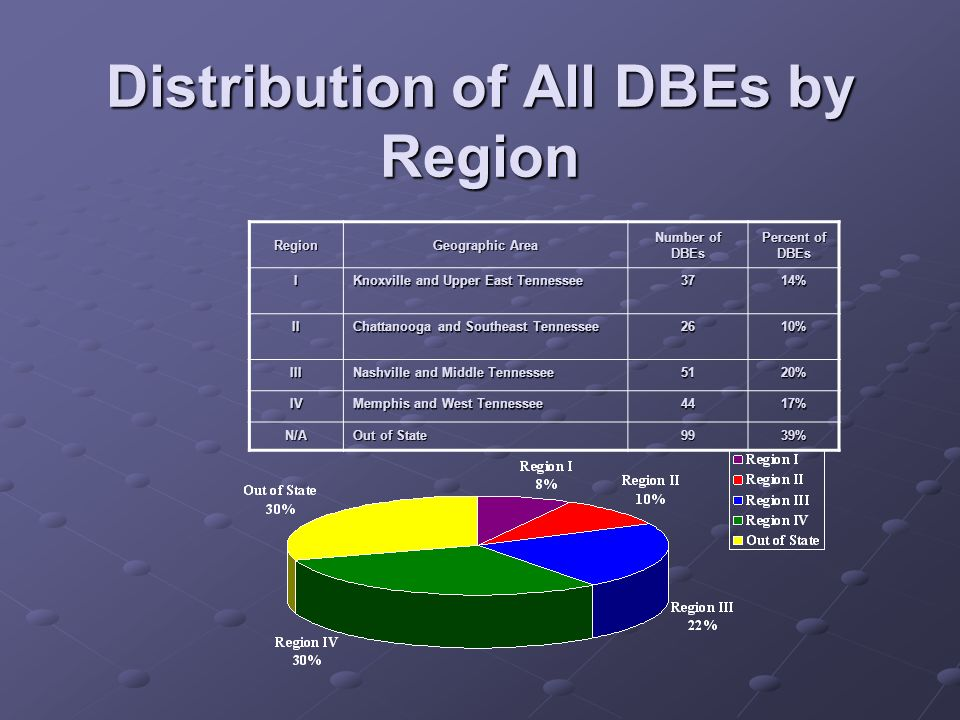 Distribution of All DBEs by Region