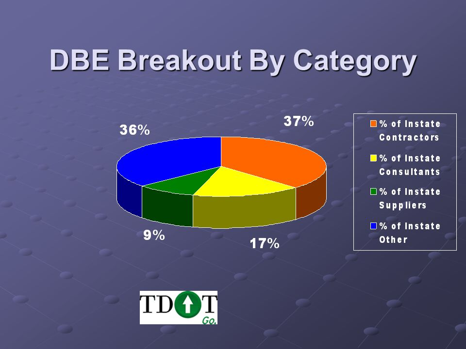 DBE Breakout By Category