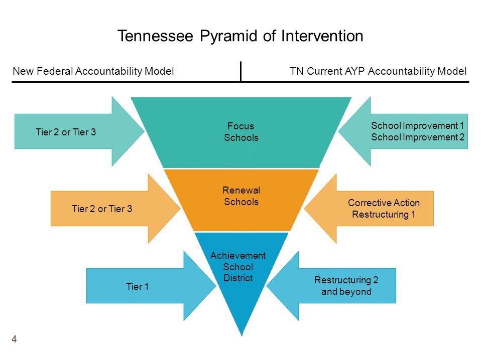 Tennessee Pyramid of Intervention