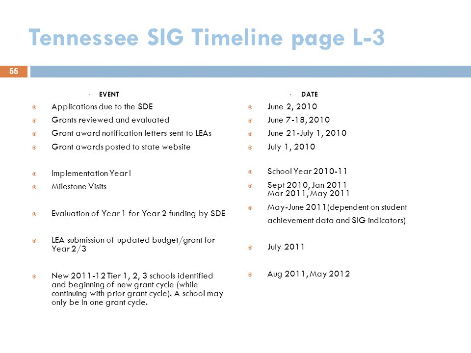 Tennessee SIG Timeline page L-3