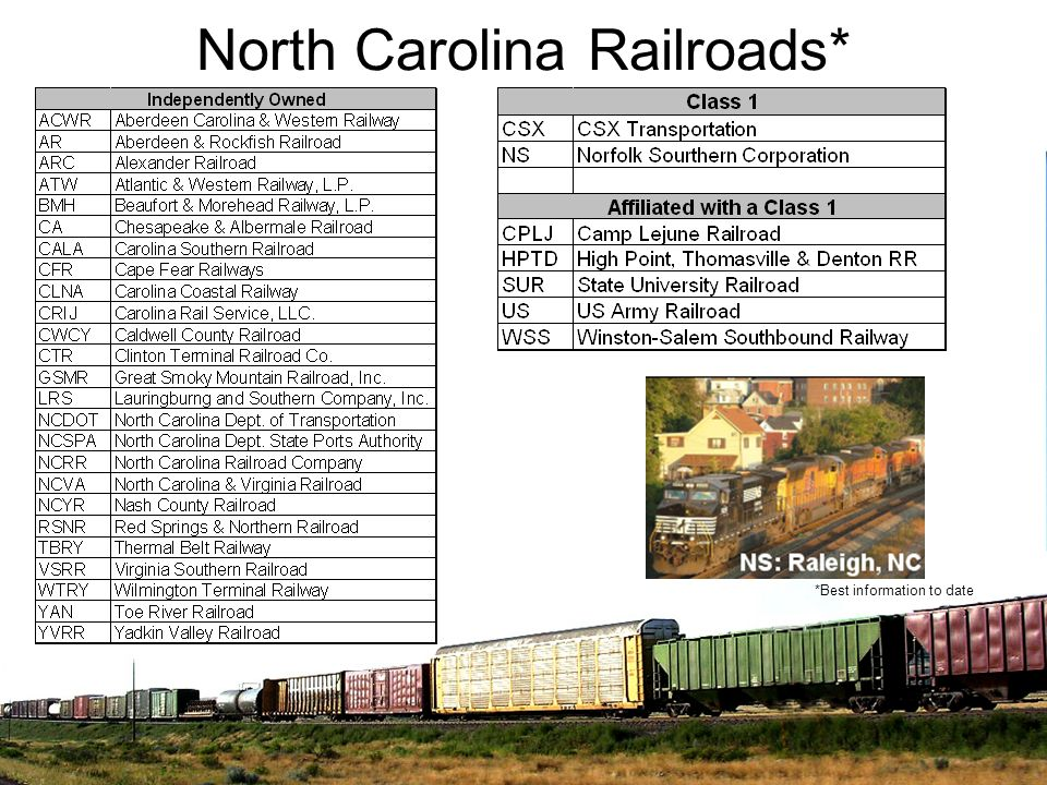 North Carolina Railroads*