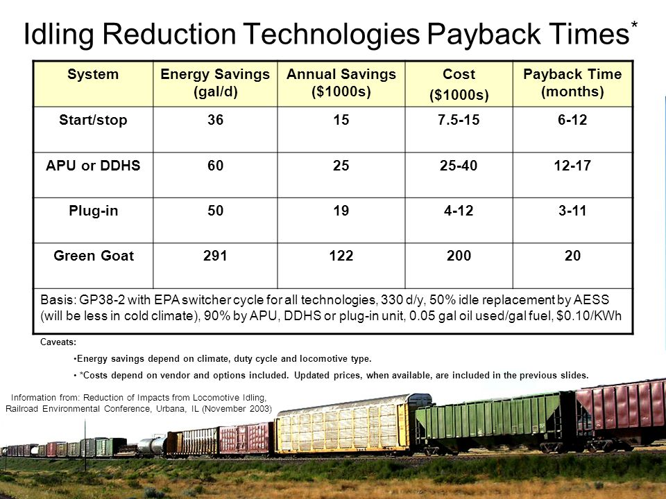 Idling Reduction Technologies Payback Times*