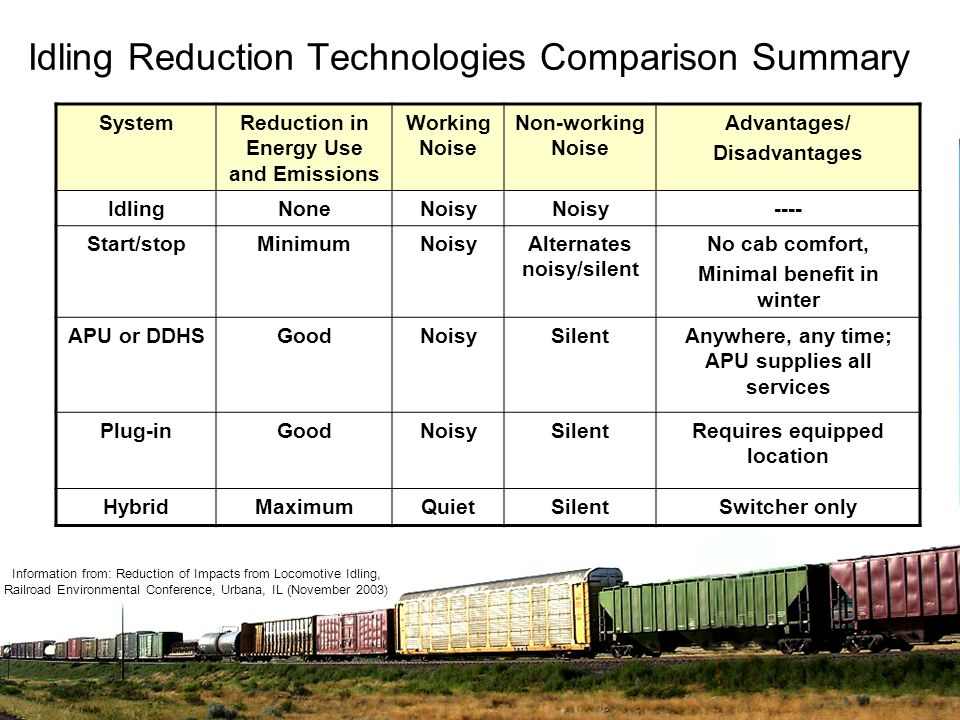 Idling Reduction Technologies Comparison Summary