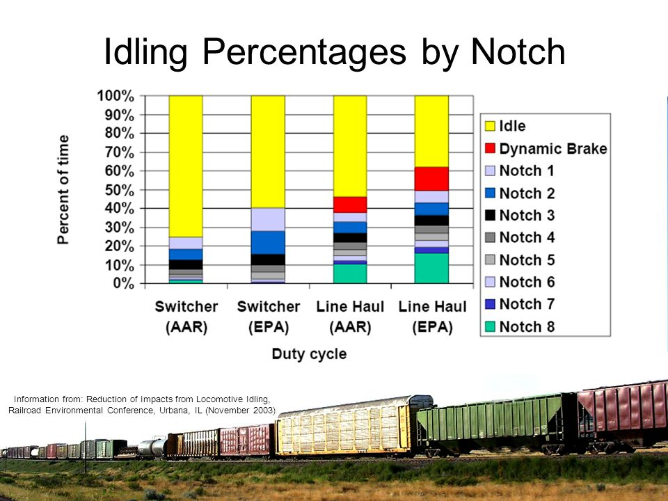 Idling Percentages by Notch