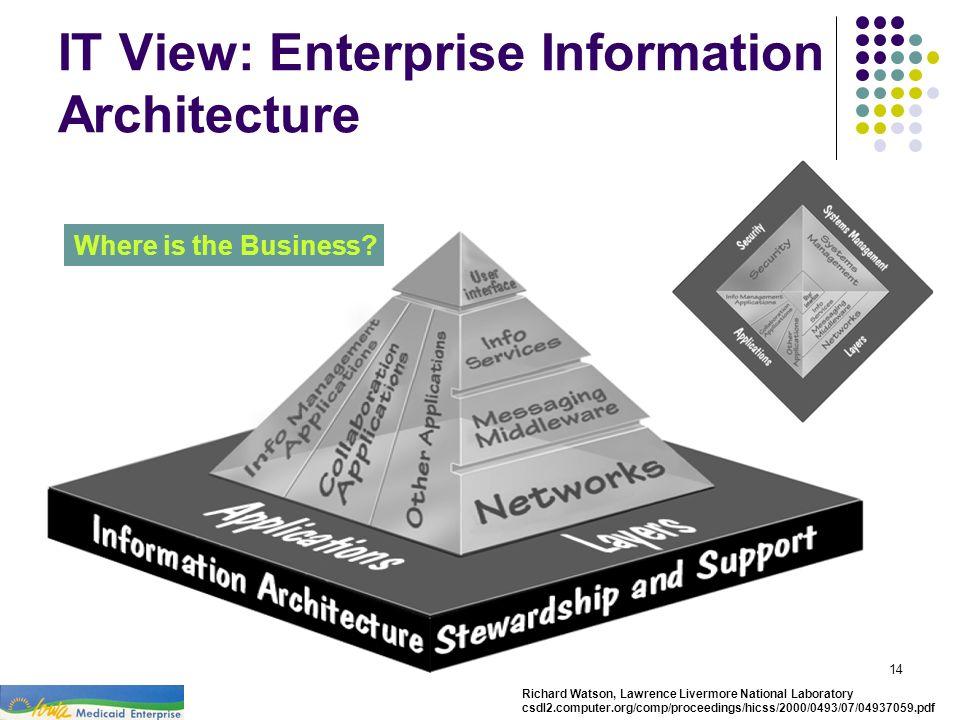 IT View: Enterprise Information Architecture