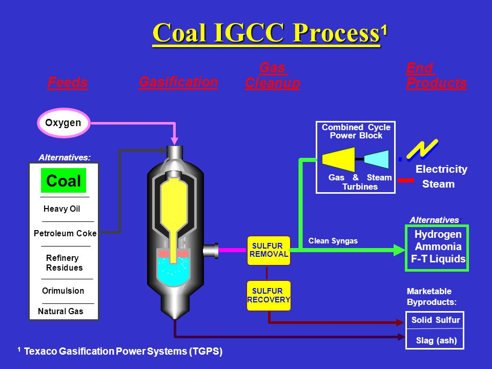 Coal IGCC Process1 Coal Gas End Feeds Gasification Cleanup Products