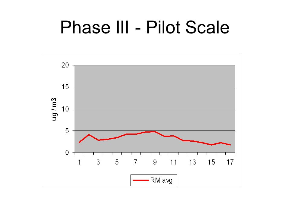 Phase III - Pilot Scale