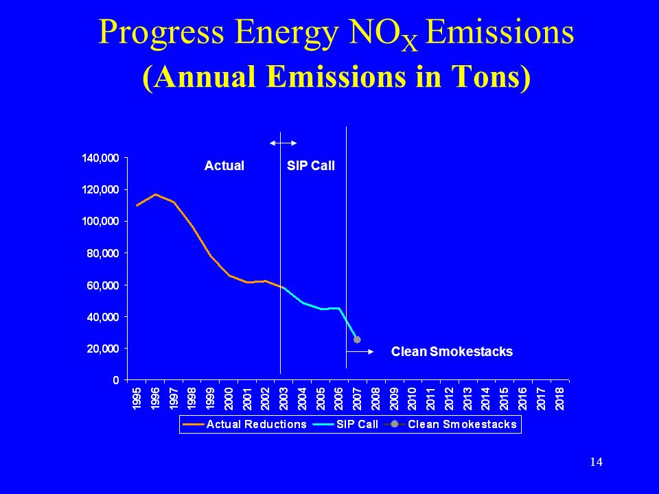 Progress Energy NOX Emissions (Annual Emissions in Tons)