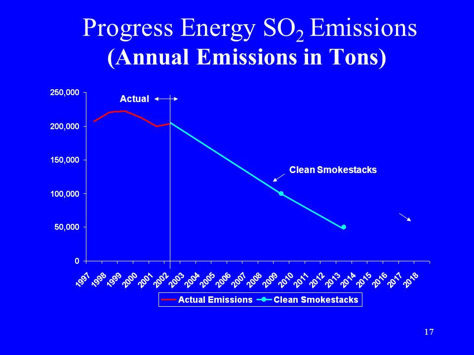 Progress Energy SO2 Emissions (Annual Emissions in Tons)